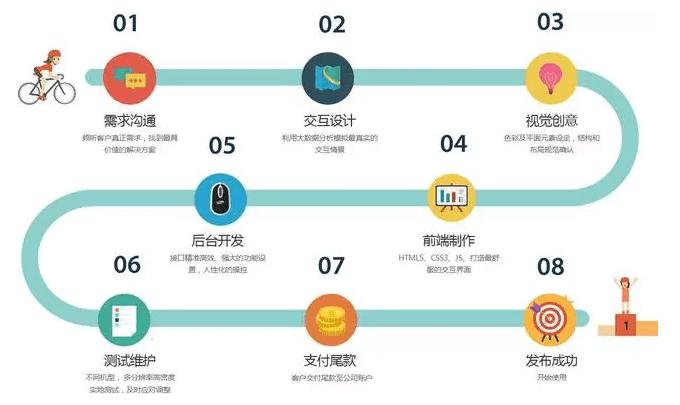 广州app开发报价单