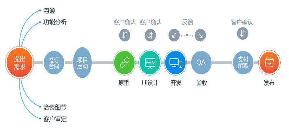 广州APP系统开发流程.png