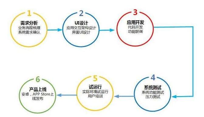 电商app开发的流程