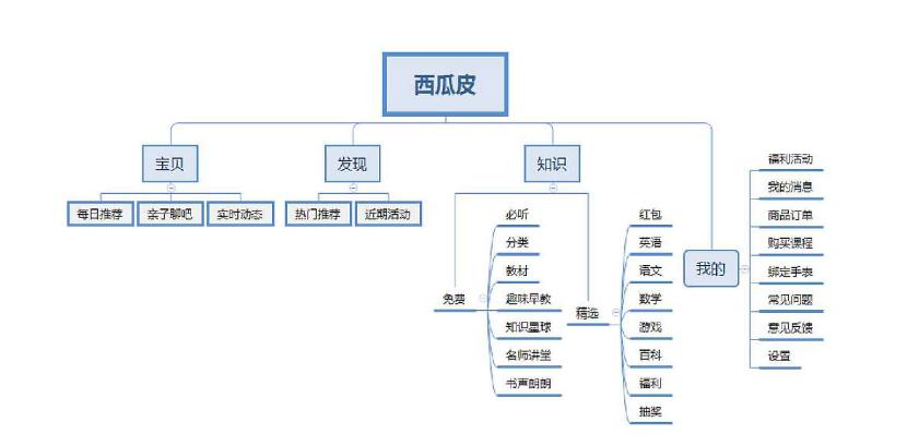 广州亲子教育APP开发