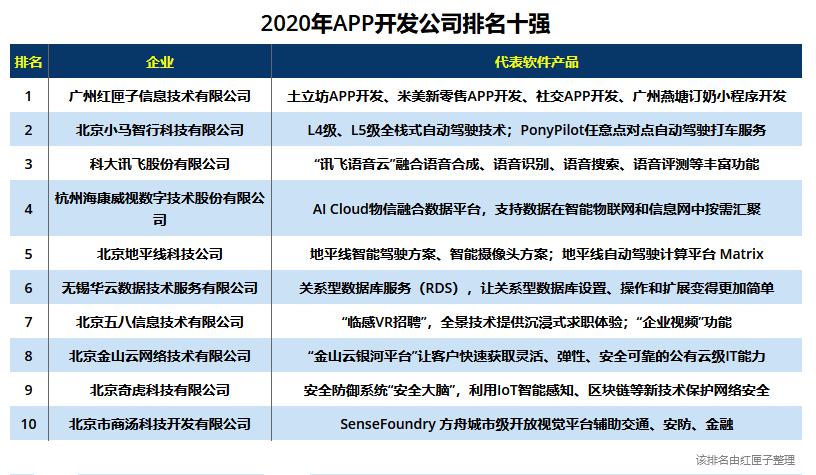 广州手机app开发公司排行(2020年新版排名表)