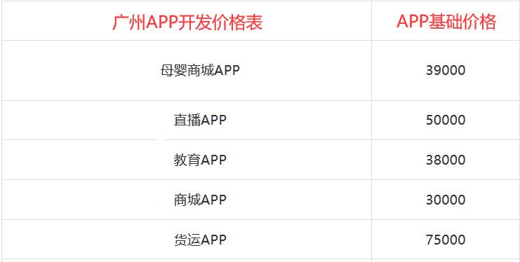 广州app开发价格表