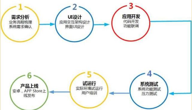 广州APP开发流程