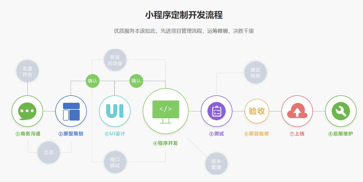 广州定制小程序开发步骤
