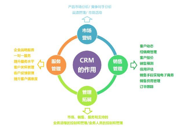 开发定制管理系统_开发定制CRM系统能满足企业需求