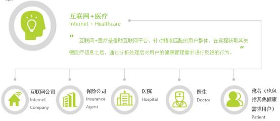 互联网+医疗APP平台