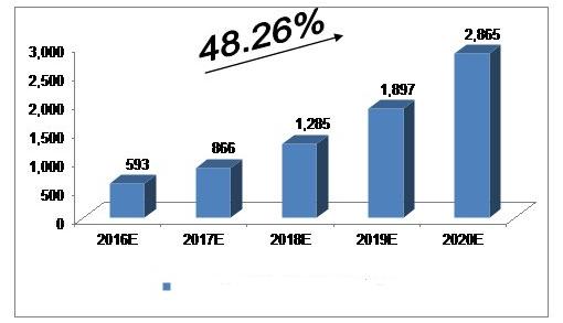 APP市场规模
