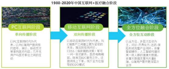 中国互联网+医疗融合阶段概述
