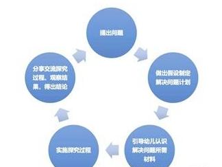 手机APP开发项目质量保证深究