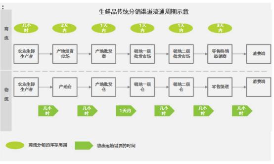 生鲜产业链中游分销供应链研究