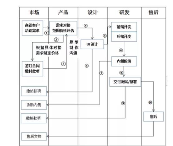 手机APP开发的流程