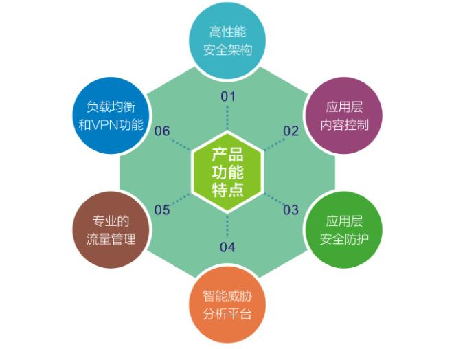 广州app开发制作功能