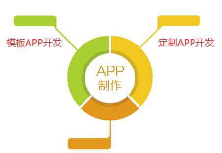 app开发一个需要多少钱